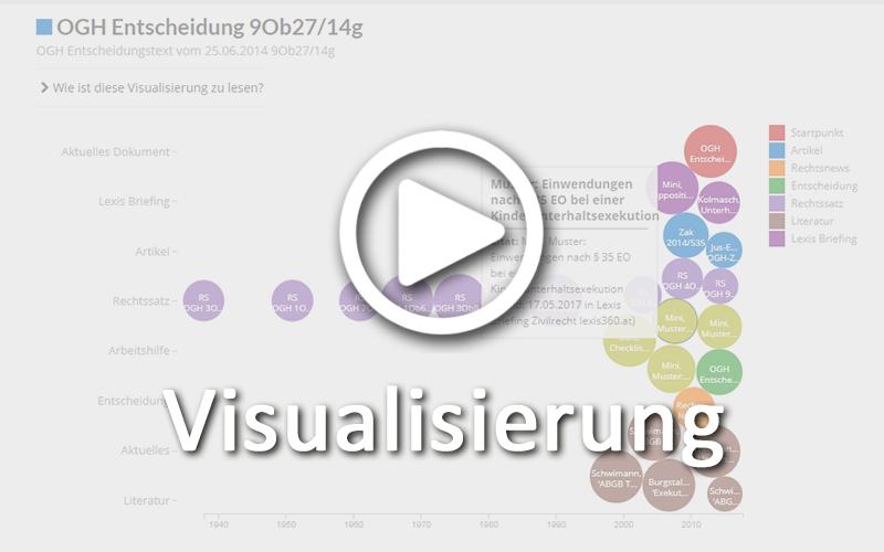 Erleben Sie eine völlig neue Sicht auf das Umfeld eines Dokuments. Mit der Lexis 360® Visualisierung erkennen Sie auf einen Blick die Relevanz und Aktualität der verbundenen Dokumente.